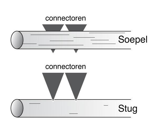 Stug of soepele kabel