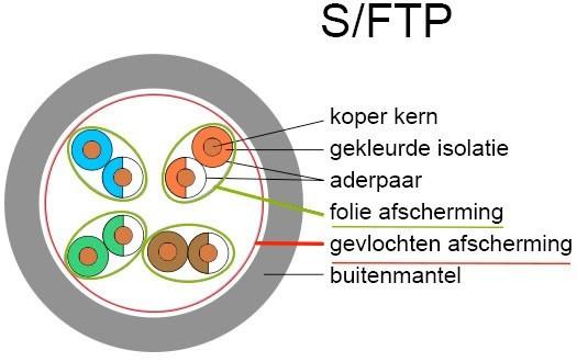 Opbouw S/FTP Kabel